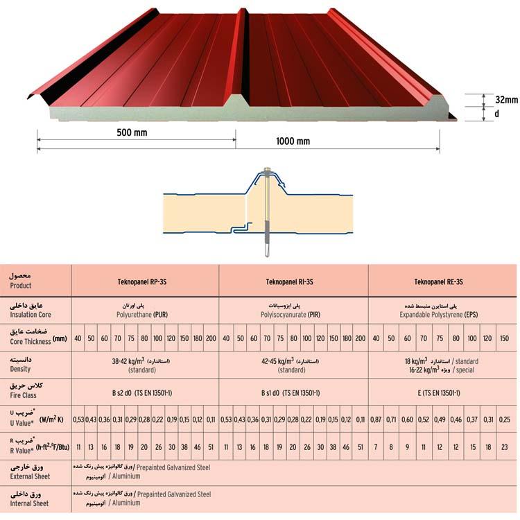 ظرفیت حرارتی مصالح و دیوار ترومپ (پکیج کامل)