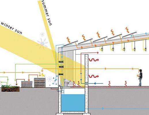 طراحي ساختمان و معماري هم ساز با اقليم