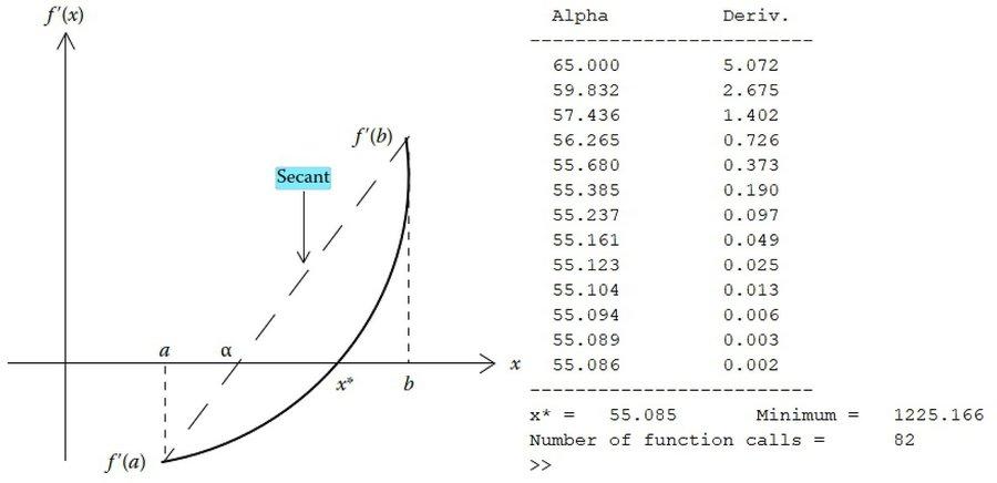 کد متلب بهینه سازی تابع هدف با استفاده از روش سکانت