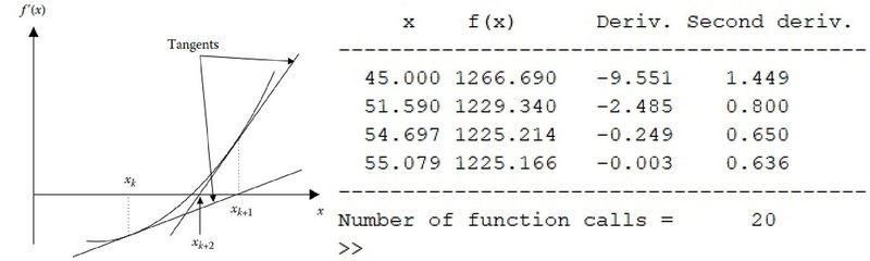 کد متلب بهینه سازی تابع هدف با استفاده از روش نیوتن رافسون