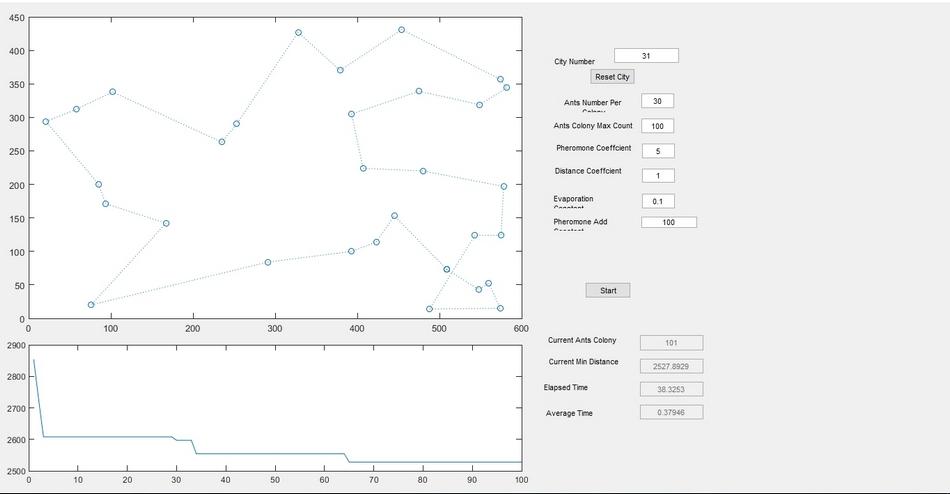 کد متلب حل مسئله فروشنده دوره گرد با استفاده از الگوریتم مورچگان به صورت GUI