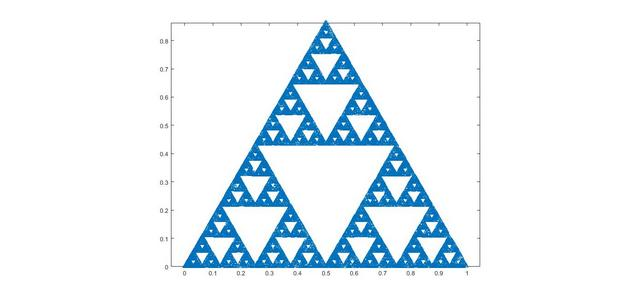 کد متلب رسم مثلث Sierpinski به وسیله رسم نقاط تکراری
