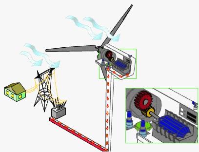 دانلود پروژه در مورد توربین های بادی و تولید برق به کمک انرژی های نوین (با قابلیت ویرایش و دریافت فایل Word)تعداد صفحات 140