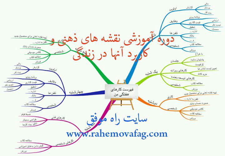 دوره آموزشی نقشه های ذهنی و کاربرد آنها در زندگی