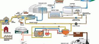 مقاله روشهای زیستی تصفیه پسابهای صنعتی و نفت (میکروبها، لجن فعال و RBC و...)