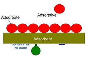جزوه روشهای خاص جداسازی مخصوص دانشجویان کارشناسی ارشد مهندسی شیمی