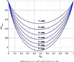 پروژه رسم نمودار فازی آمیزه پلیمری پلی استایرن(PS)-پلی ایزوپرن(PI) با نرم افزار متلب