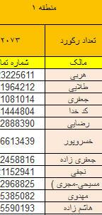 بانک اطلاعات سازندگان مسکن و ملک در تهران و کرج