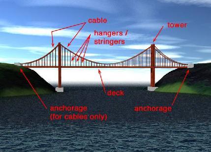 پاورپوینت آماده آشنایی با سازه ی انواع پل های کابلی