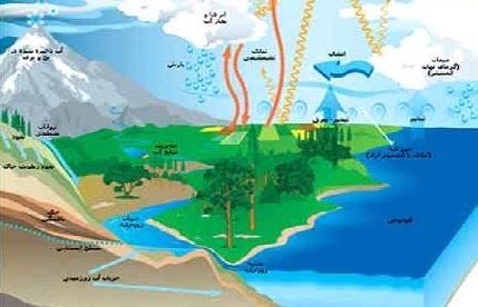 تحقیق آماده درآمدی بر آب شناسی