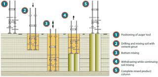 دانلود پاورپوینت تراکم استاتیکی خاک در 44 اسلاید کاربردی ، آموزشی و کاملا قابل ویرایش