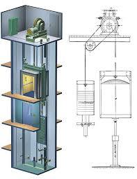 دانلود پاورپوینت  آسانسور در 56 اسلاید کاربردی