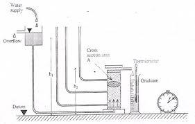 دانلود پاورپوینت آزمایشگاه مکانیک خاک  -  آزمایش: نفوذ پذیری با بار افتان