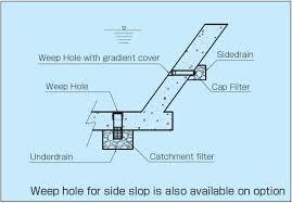 دانلود طرح و اجرای  ویپ هول (weep hole) درکانال در قالب فایل pdf
