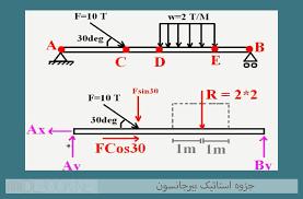 """دانلود  جزوه  درسی  دانشگاهی """" استاتیک """"   دانشگاه تهران  به  صورت فایل  pdf در 187 صفحه"""
