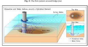 دانلود مقاله لاتین تحقیق رسوب ایجاد شده در چاله و پشته دراثر آبشستگی اطراف پایه پل مستطیلی با دماغه مثلثی  در قوس 180 درجه رودخانه ها به صورت فایل pdf