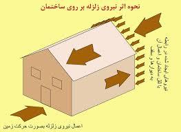 دانلود مروری بررفتار انواع سیستم های مقاوم جانبی  وملاحظات آیین نامه در خصوص ساخت سازه مقاوم در برابر زلزله به صورت pdf در38 صفحه