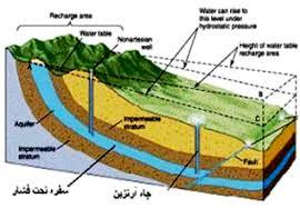 """دانلود کتاب  """" Basics of Groundwater Flow """" نویسنده : M.G.Boss به صورت فایل pdf در80 صفحه"""