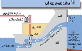 دانلود پاورپوینت  بهره برداری نیروگاه های برق آبی خوزستان  در24 اسلاید