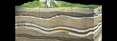 دانلود  نمونه سوالات زمین شناسی مهندسی به صورت فایل word کاملا قابل ویرایش
