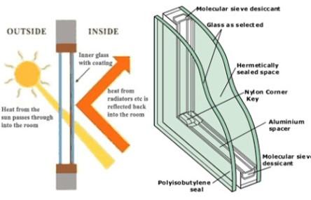 پاورپوینت شیشه های دوجداره