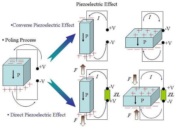 پاورپوینت کامل و جامع با عنوان اثر پیزوالکتریک و سنسورهای پیزوالکتریک در 80 اسلاید