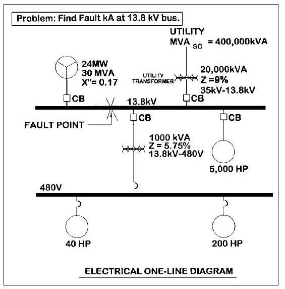 پاورپوینت کامل و جامع با عنوان محاسبات اتصال کوتاه (متقارن و نامتقارن) در سیستم قدرت در 168 اسلاید