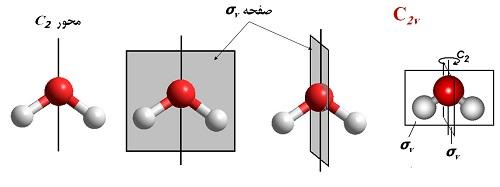 پاورپوینت کامل و جامع با عنوان تقارن در شیمی (تقارن مولکولی) در 63 اسلاید