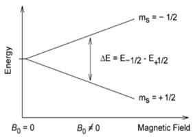 پاورپوینت کامل و جامع با عنوان طیف سنجی رزونانس مغناطیس هسته یا NMR در 43 اسلاید
