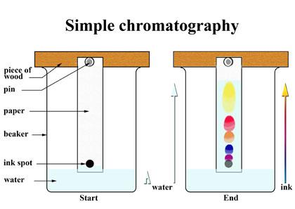 پاورپوینت کامل و جامع با عنوان کروماتوگرافی و انواع روش های آن در 67 اسلاید