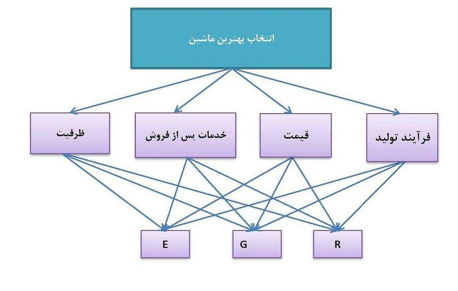پاورپوینت کامل و جامع با عنوان فرآیند تحلیل سلسله مراتبی (AHP) در 82 اسلاید