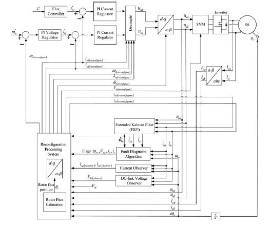 مقاله شبیه سازی شده با نرم افزار MATLAB با عنوان تشخیص خطای سنسور بر اساس فیلتر کالمن توسعه یافته برای درایو موتورهای القایی