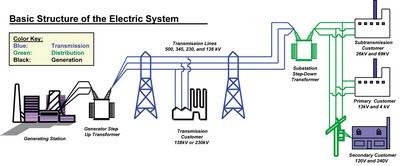 پاورپوینت کامل و جامع با عنوان کنترل سیستم قدرت در حالت مانا در 47 اسلاید