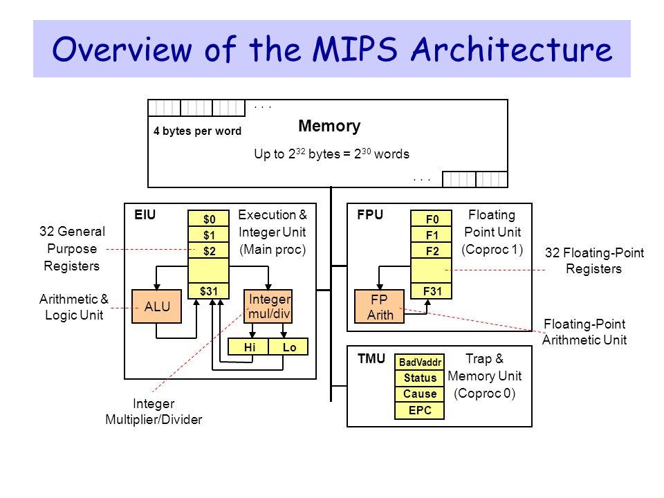 پاورپوینت کامل و جامع با عنوان پردازنده MIPS در 188 اسلاید