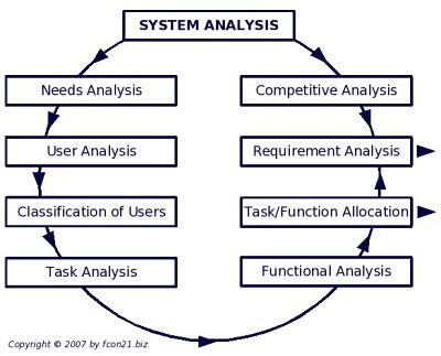 پاورپوینت کامل و جامع با عنوان فنون تجزیه و تحلیل سیستم ها در 139 اسلاید