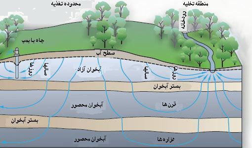 پاورپوینت کامل و جامع با عنوان لایه های آبدار زمین در 42 اسلاید