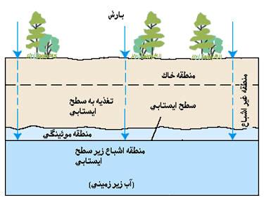 پاورپوینت کامل و جامع با عنوان جریان آب زیرزمینی در 64 اسلاید