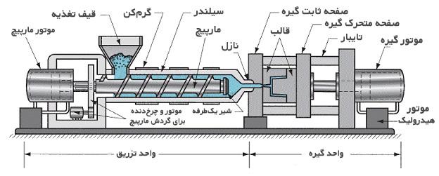 پاورپوینت کامل و جامع با عنوان فرآیند و روش های تزریق و شکل دهی پلاستیک (Plastic Injection) در 62 اسلاید