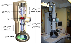 پاورپوینت کامل و جامع با عنوان میکروسکوپ الکترونی عبوری (TEM) در 84 اسلاید