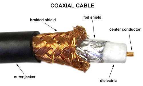 پاورپوینت کامل و جامع با عنوان کابل های کواکسیال (هم محور) در 41 اسلاید
