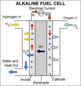 پاورپوینت کامل و جامع با عنوان سلول (پیل) های سوختی و انواع آن ها در 56 اسلاید