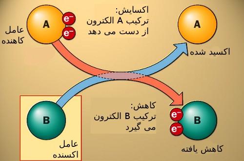 پاورپوینت کامل و جامع با عنوان واکنش های اکسایش-کاهش و سلول های الکتروشیمیایی در 44 اسلاید