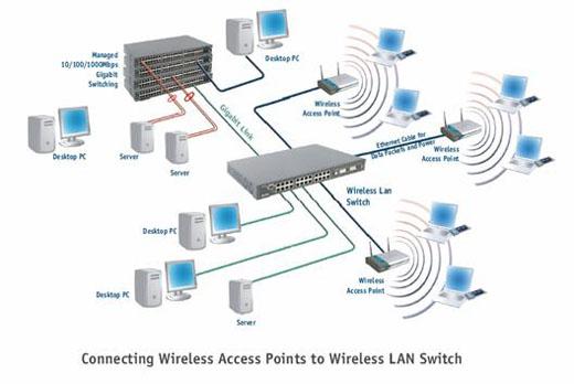 پاورپوینت کامل و جامع با عنوان شبکه های بی سیم (وایرلس) در 66 اسلاید