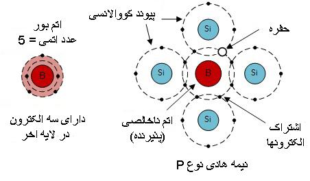 پاورپوینت کامل و جامع با عنوان تحلیل و بررسی فرآیندهای دیفیوژن (نفوذ) در نیمه هادی ها در 23 اسلاید