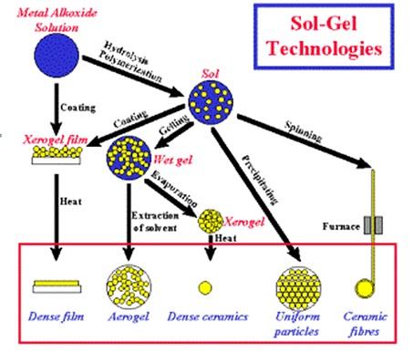 پاورپوینت کامل و جامع با عنوان پوشش دهي سطح فلزات به دو  روش Sol Gel و  كاشت يون با پلاسما در 26 اسلاید