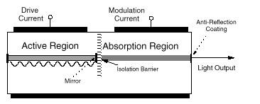 پاورپوینت با عنوان مدولاتورهای جذب الکتریکی در 15 اسلاید