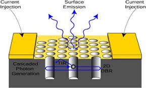 پاورپوینت با عنوان لیزرهای آبشار کوانتومی با کاواک کریستالی فوتونی (QCPC) در 15 اسلاید
