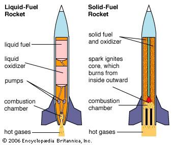 پاورپوینت کامل و جامع با عنوان انواع پیشرانه های موشک در 30 اسلاید