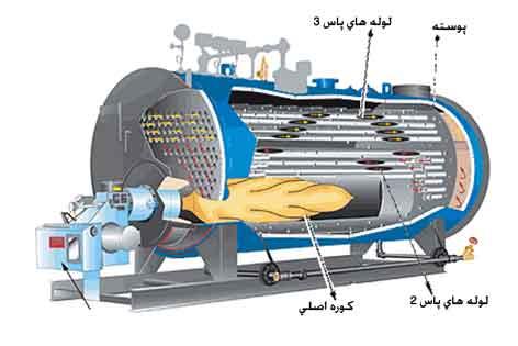 پاورپوینت با عنوان بویلر تولید بخار در 18 اسلاید