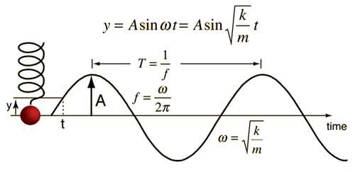 پاورپوینت کامل و جامع با عنوان مبحث حرکت نوسانی فیزیک سال چهارم ریاضی در 102 اسلاید
